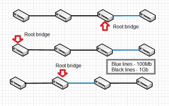 STP - no redundant links