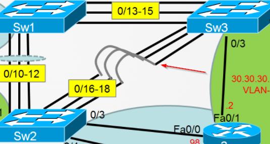 INE network diagram
