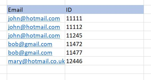 Table of email mapped to IDs
