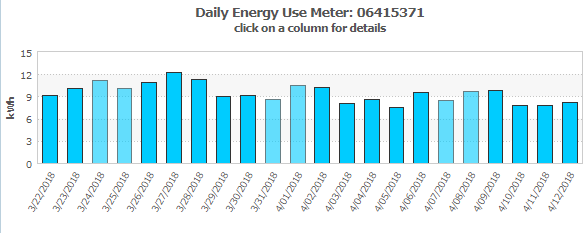 My energy consumption overview