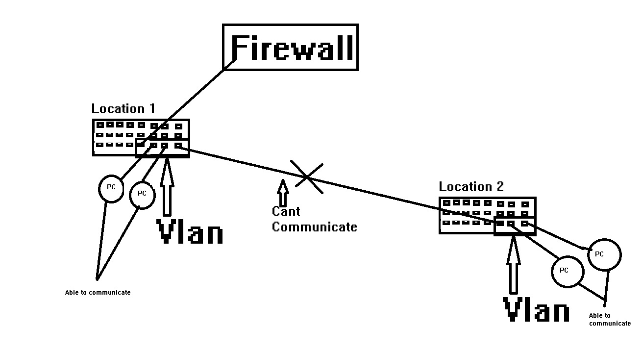 Switches Hubs Questions Intervlan Routing With Catalyst 3750 3560 3550 Series Cisco Vlan Problem
