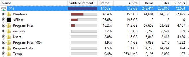 SBS Drive Usage