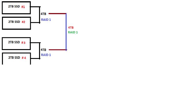 Two RAID1s