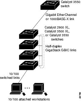 Catalyst 3550 48 ports switch with half-duplex on trunk