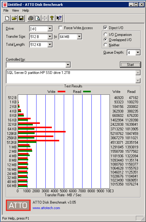 Test with ATTO Disk Benchmark on Partion D with 512KB total length