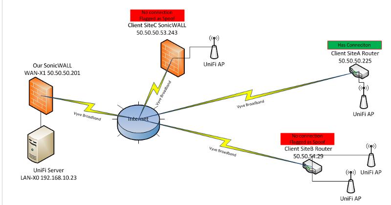 WAN IP Spoofing Diagram