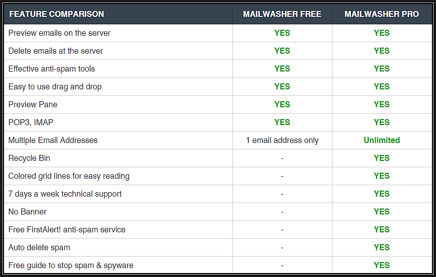Learn to use the POWER of Mailwasher Pro - Part 2