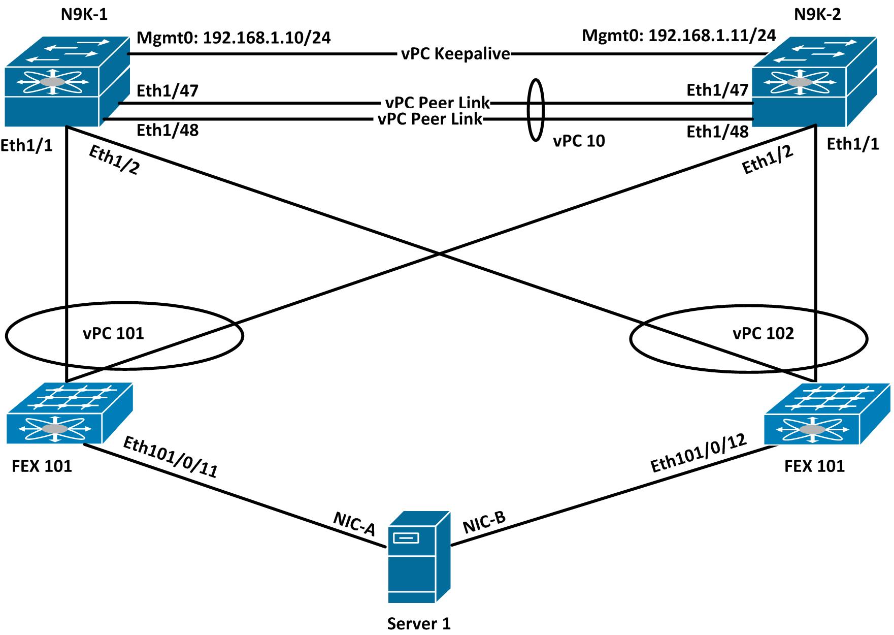 Supported Topology for Nexus 9K