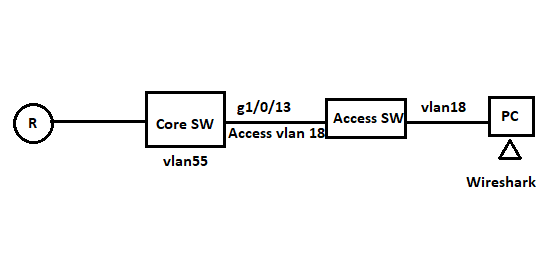 Switches / Hubs Questions