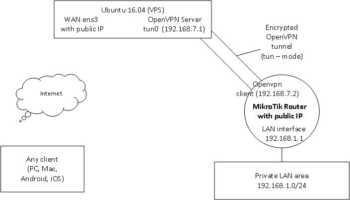 Routing between Ubuntu VPS OpenVPN server and MikroTik subnet