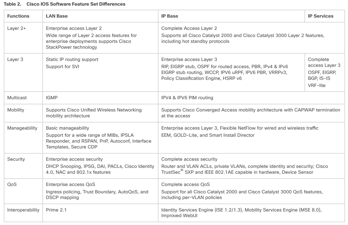Cisco licensing differences