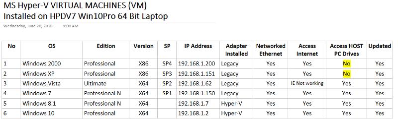 Hyper-V VM's of all windows editions