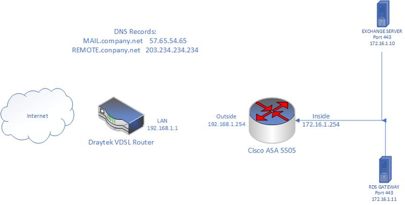 Cisco Questions