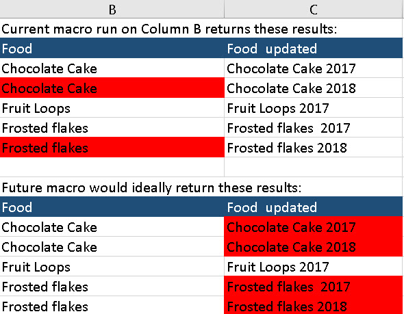 Current and proposed macro results