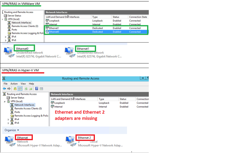 RRAS Comparison between VMWare VM and Hyper-V VM