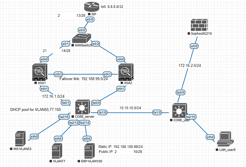 Suggestions on Network diagram on