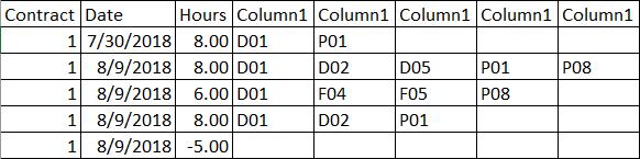 Generic columns