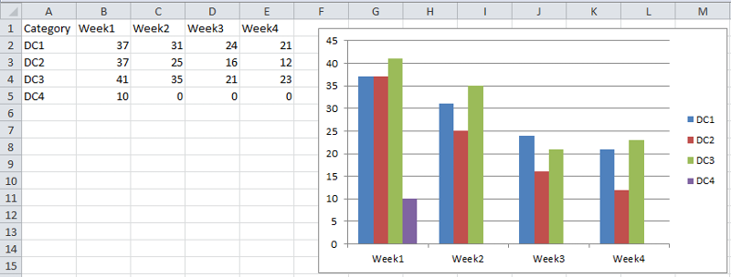 Creating chart in Excel