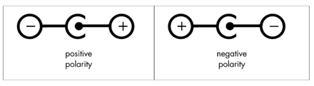 AC adapter polarity symbols