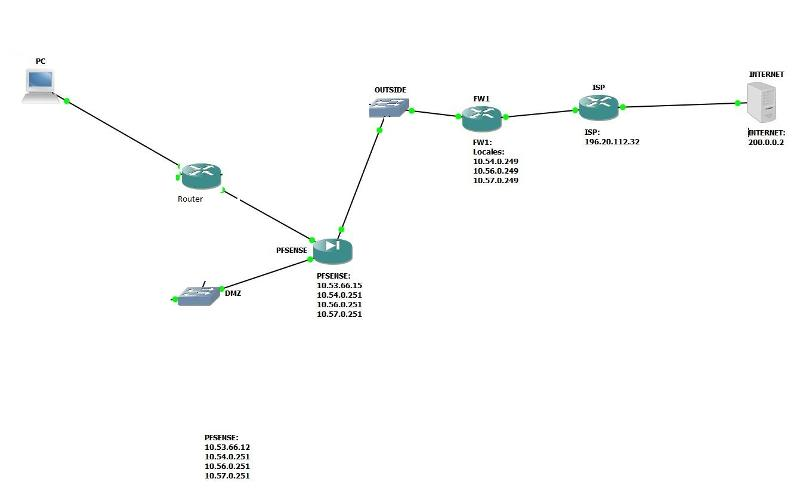 My Network Topology : Router + pfSense + FW1 (Router connected to Internet) + Internet Service Provider + Internet Website