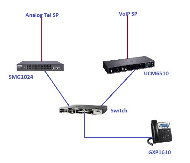 IP Telephony Solutions