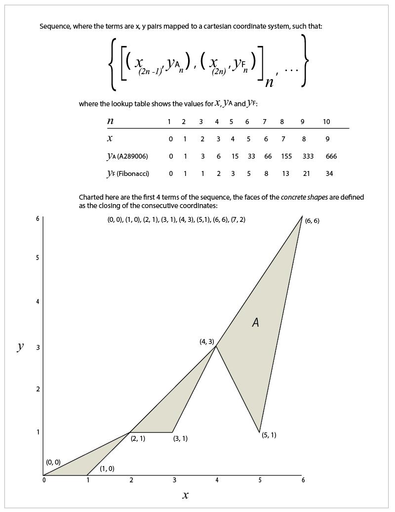shape sequence Fibonacci numbers x A289006
