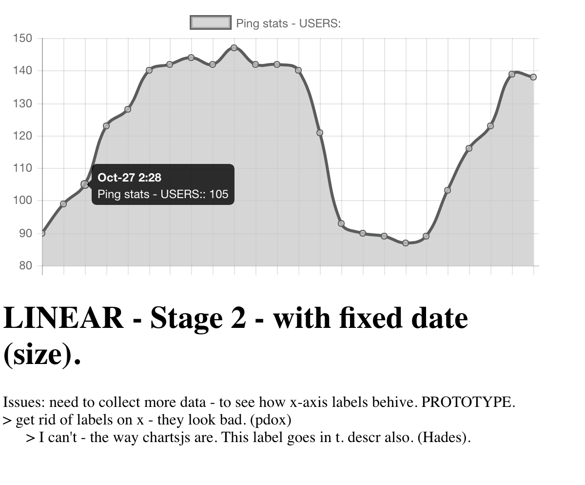 SOLUTION] CHarts js hide x axis labels - because it looks nasty with