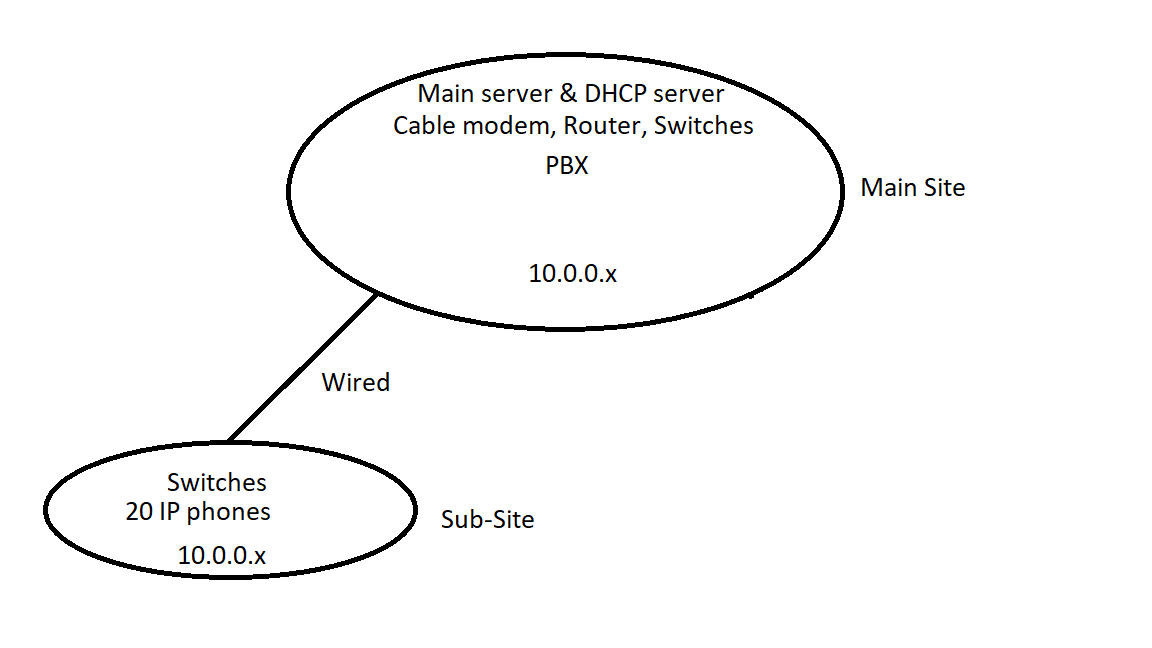 Switches / Hubs Solutions