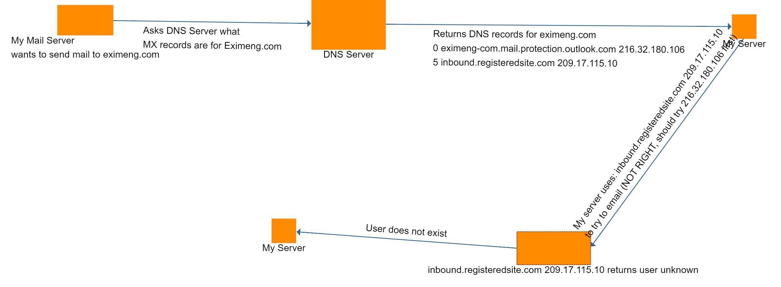 Exchange Server not Follow MX Priority