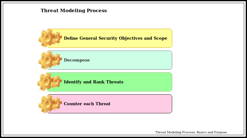 Threat Modeling Process: Basics and Purpose