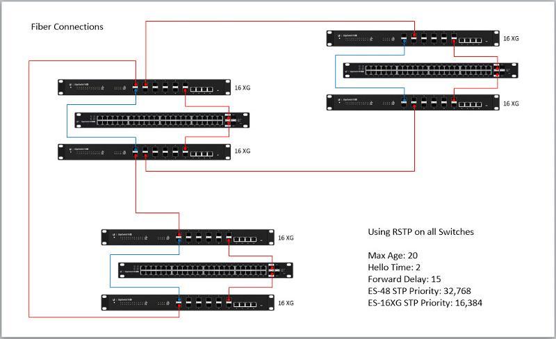 Partial Network Diagram