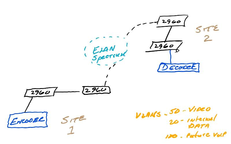 Network Architecture Questions