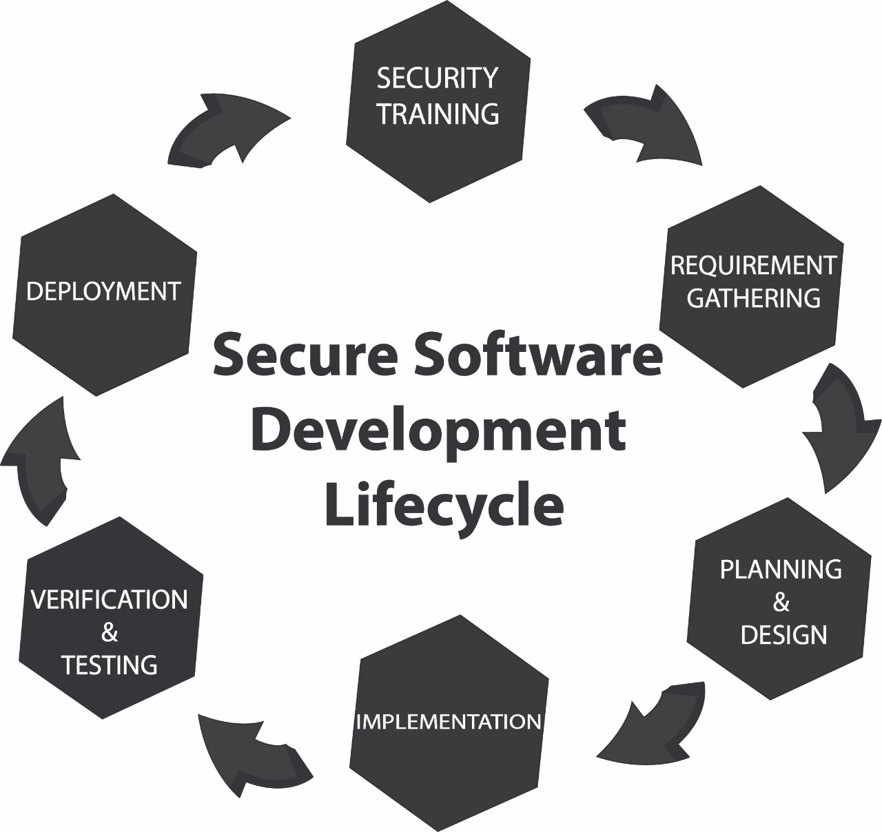 Secure SDLC Principles and Practices