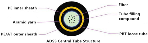 ADSS-central-tube-structure.jpg
