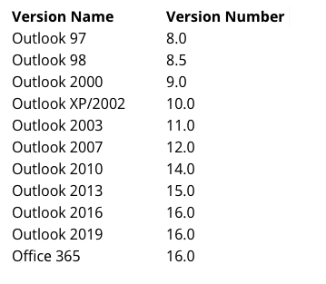 Outlook 2019 Keeps Prompting For Credentials (Username and
