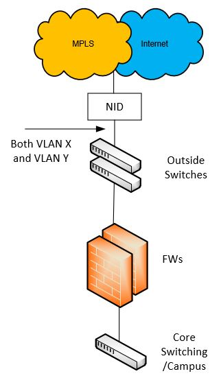Single circuit providing Internet and MPLS