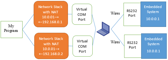 Two Network Stacks