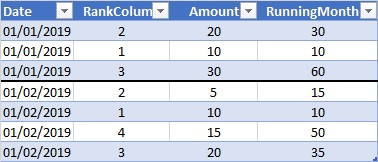 Running total filtered by rank and month  SUMIFS and CALCULATE