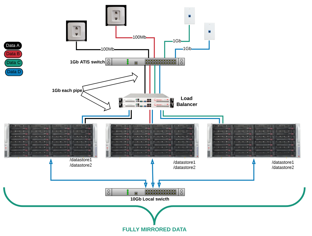 Using a network load balancer with 1Gb switch