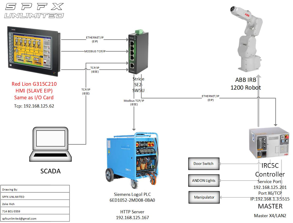 TCP/IP Help