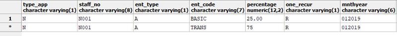 Table with Data in postgresql database