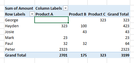 Example Pivot Table