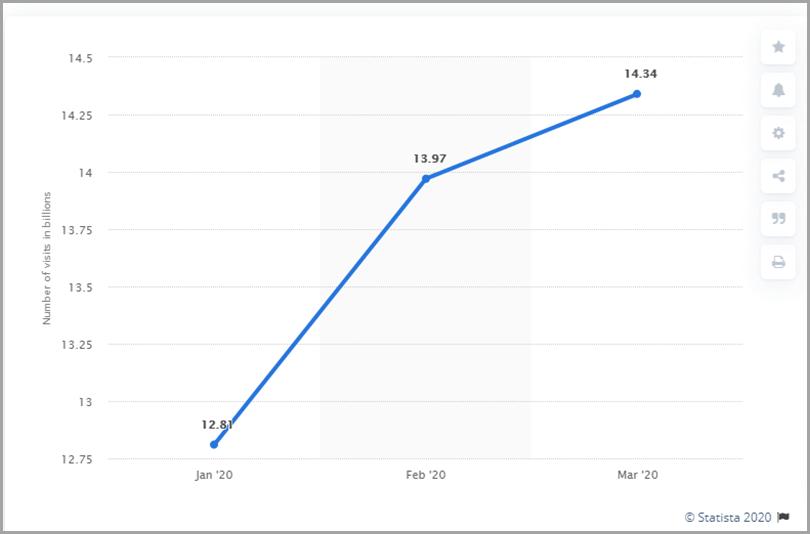 Retail-eCommerce-Website-Traffic-Stats-February-2020-Ecommerce-Growth-Strategies