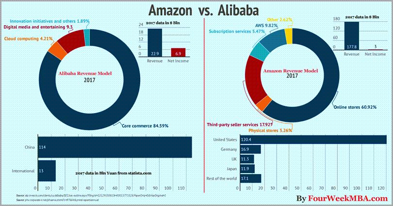 Amazon-Versus-Alibaba-Market-Capitalization-For-Ecommerce-Growth-Strategies